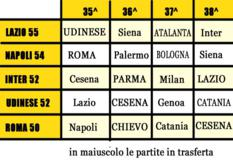 Calendario serie A- Corsa alla Champions