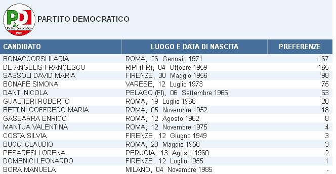 Risultato_Elezioni_San_Giovanni_Incarico_Europee_2014