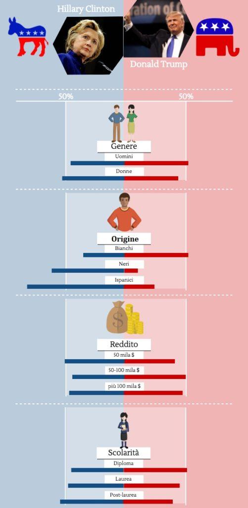 Elezioni Usa: analisi del voto