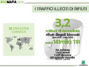 Rapporto Ecomafie 2016: i traffici illeciti di rifiuti