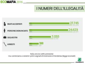 Rapporto Ecomafie 2016: i numeri dell'illegalità