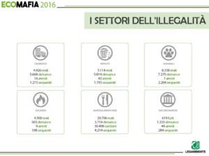 Legambiente-Rapporto Ecomafie 2016. I settori dell'illecito
