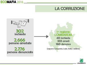 Legambiente-Rapporto Ecomafie 2016. La Corruzione