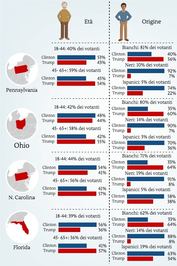 Elezioni Usa: i grafici