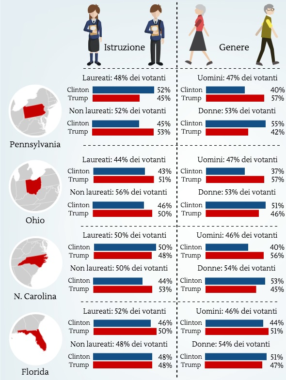 Elezioni Usa: analisi del voto per istruzione e genere