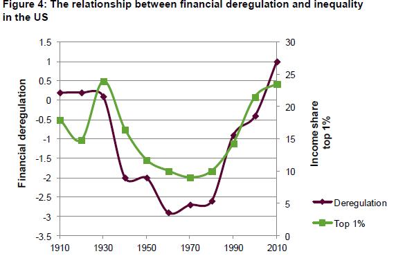 Rapporto_Oxfam_relazione_deregulation_disuguaglianza