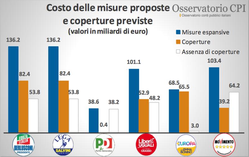 Costo delle misure proposte e coperture previste